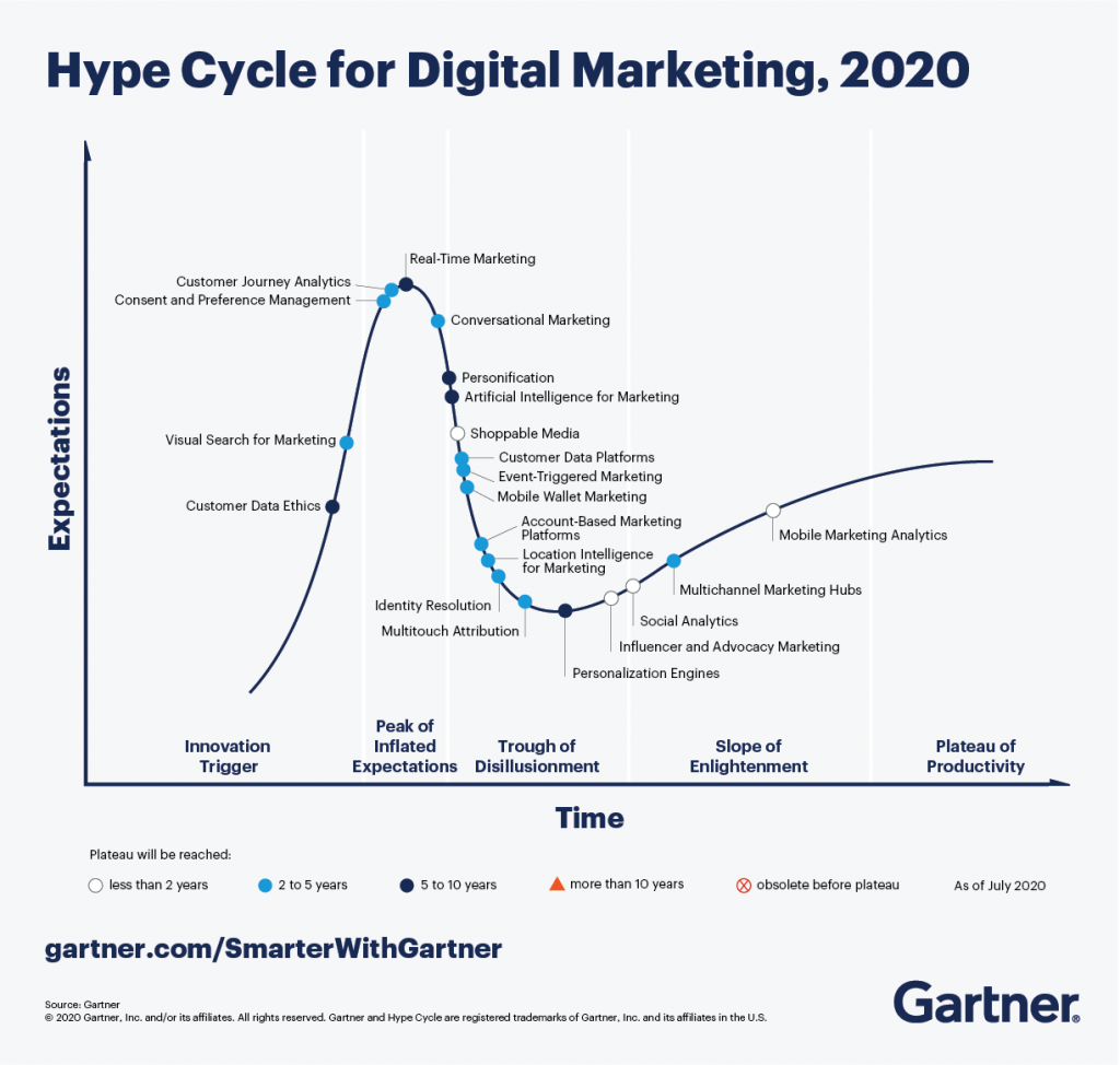 Ethique des données client dan le cycle Gartner 2020