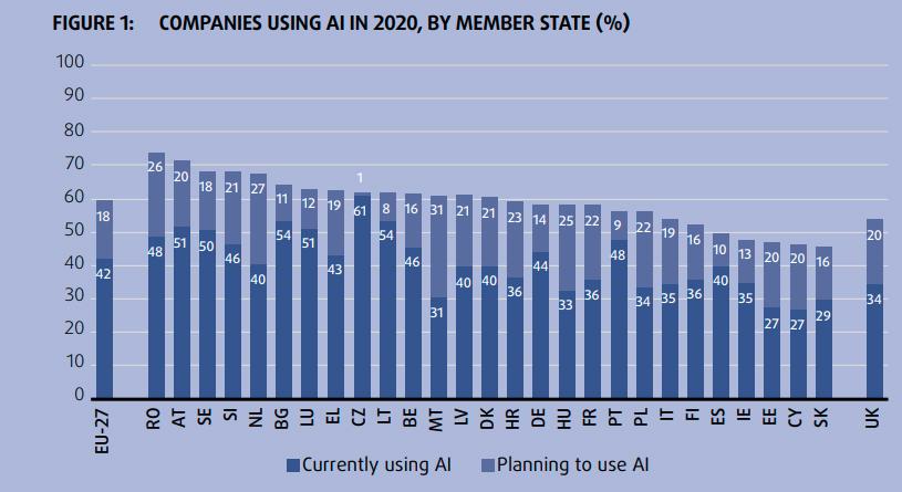 IA union européenne