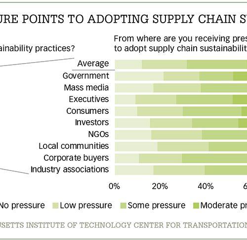 supply chain développement durable