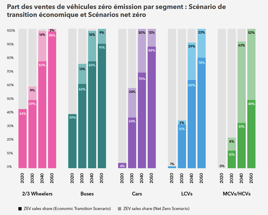 véhicules électriques 2021